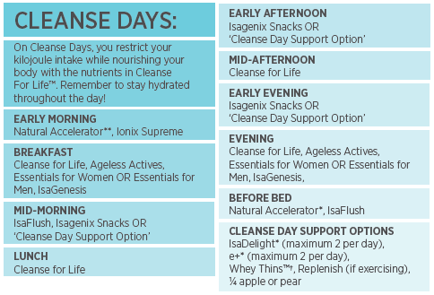 Isagenix Cleanse Day Planner